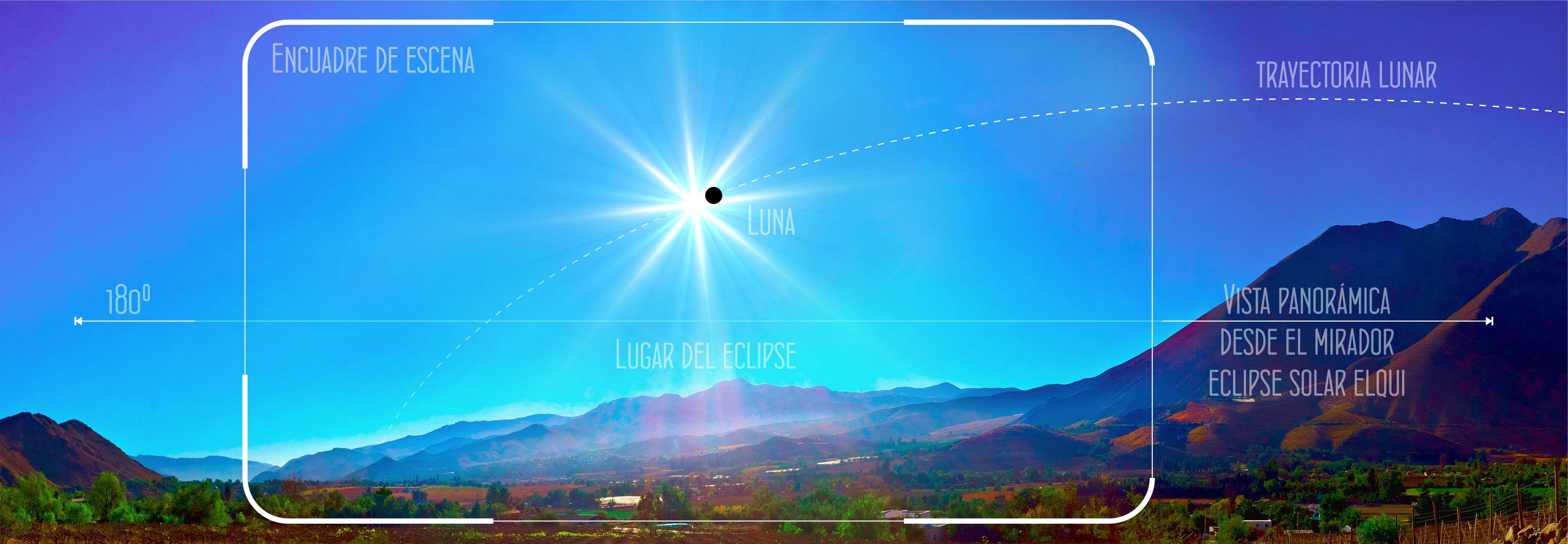 Infografia eclipse